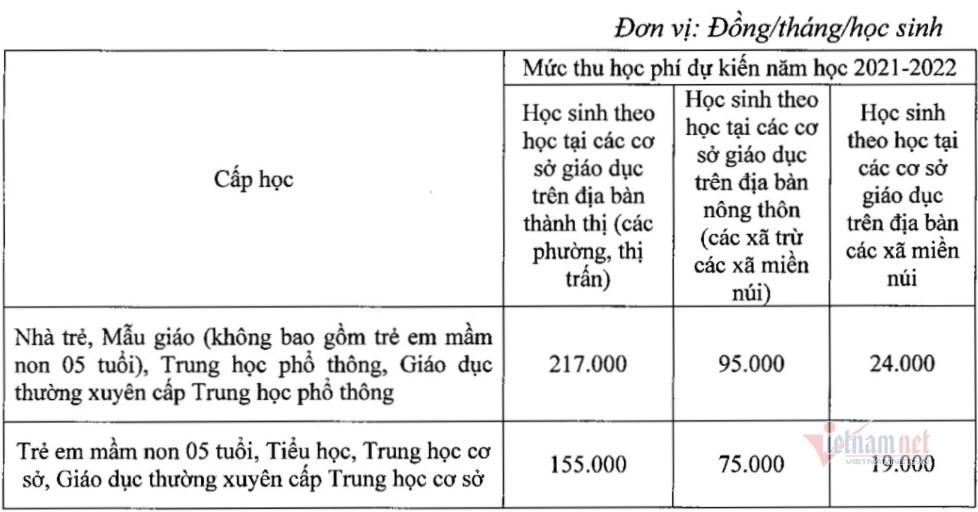 MỚI: Sở GD-ĐT Hà Nội đề xuất cho học sinh khối đầu cấp và cuối cấp ở 'vùng xanh' trở lại trường - Ảnh 2