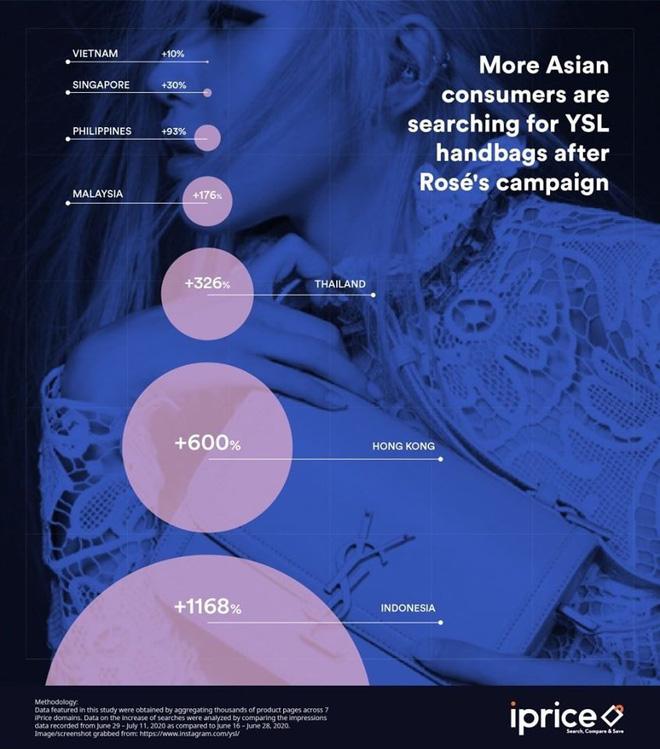 Rosé vừa thành đại sứ, lượng tìm kiếm Saint Laurent lập tức nhảy vọt, có nơi tăng đến 1.000% - Ảnh 4
