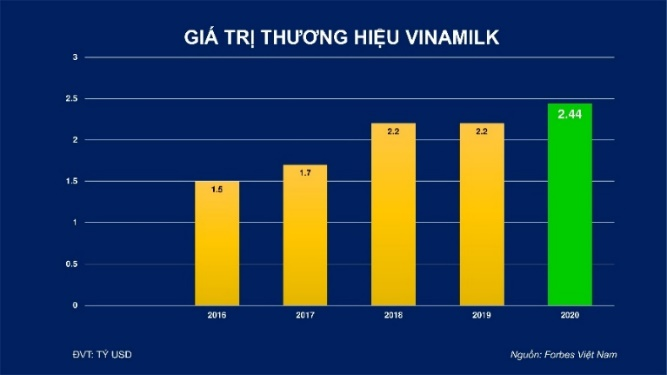 Giá trị thương hiệu Vinamilk được định giá hơn 2,4 tỷ Usd,  chiếm 20% tổng giá trị của 50 thương hiệu dẫn đầu Việt Nam 2020 - Ảnh 4
