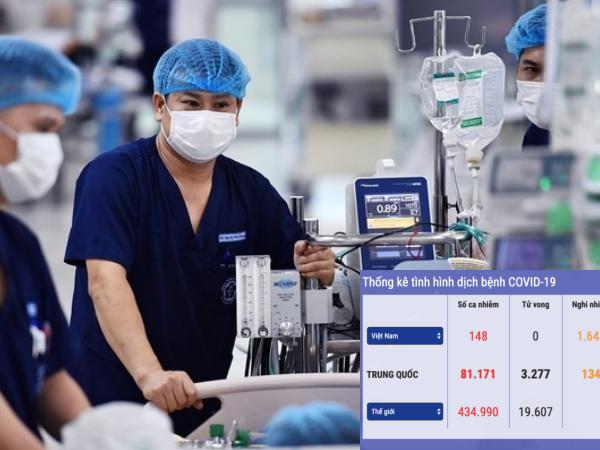 Tình hình dịch Covid-19 tại Việt Nam ngày 26/3: 153 ca nhiễm, Cần Thơ và Hà Tĩnh ghi nhận ca bệnh đầu tiên