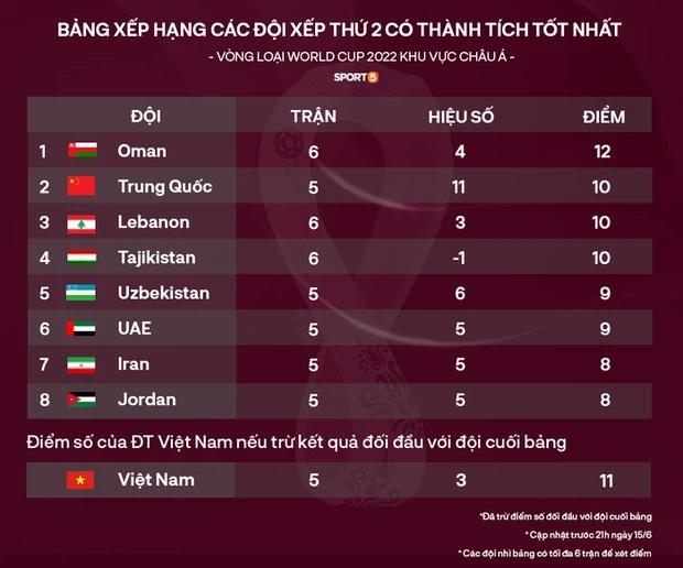 Đội tuyển Việt Nam thua quá nhanh trước UAE, Facebook trọng tài chính bị cộng đồng mạng thả phẫn nộ tăng theo từng giây! - Ảnh 8