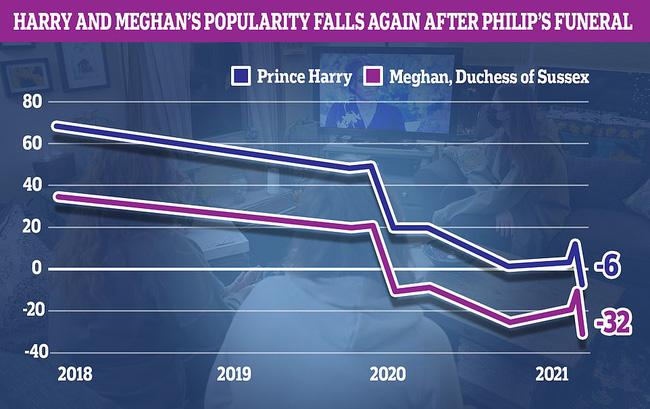 Sau tang lễ Hoàng tế Philip, dùng đủ mọi chiêu trò nhưng Meghan nhận cái kết đắng ngắt trong khi Harry bị đổ lỗi nhiều nhất - Ảnh 2
