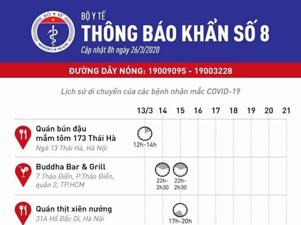 Bộ Y tế phát thông báo khẩn 6 địa điểm ăn uống và vui chơi mà các ca bệnh Covid-19 từng đến ở Hà Nội và Sài Gòn