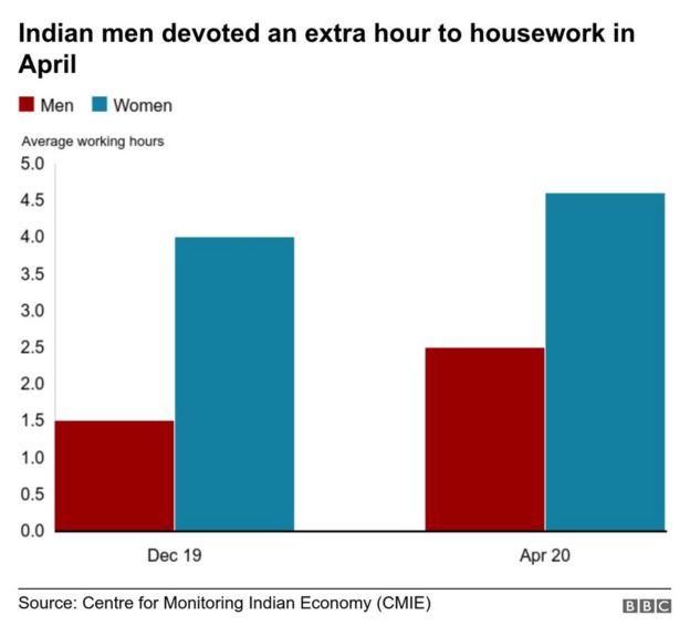 Đàn ông Ấn Độ chăm làm việc nhà giúp vợ hơn trong mùa dịch Covid-19 - Ảnh 1