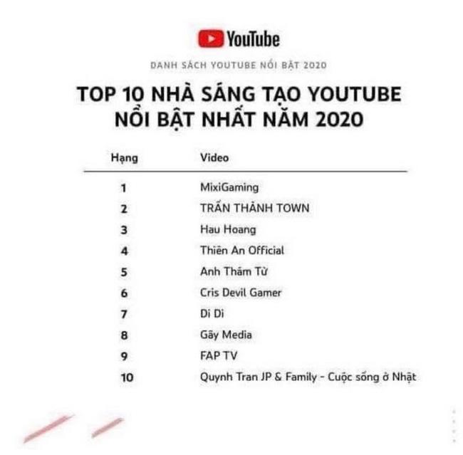 Quỳnh Trần JP lọt top 10 nhà sáng tạo Youtube nổi bật nhất năm cùng với MC Trấn Thành - Ảnh 2