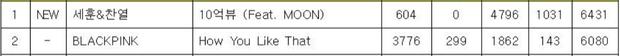 BLACKPINK 'lao đao' chỉ vì Music Bank... không có máy tính: Mất cúp vì cộng nhầm điểm giờ thắng cúp cũng có gì đó sai sai! - Ảnh 3