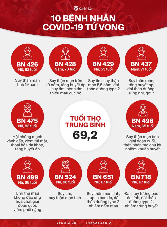 Infographic về 10 bệnh nhân Covid-19 tử vong: Đa phần vì suy thận, suy tim đã chạy chữa nhiều năm - Ảnh 1