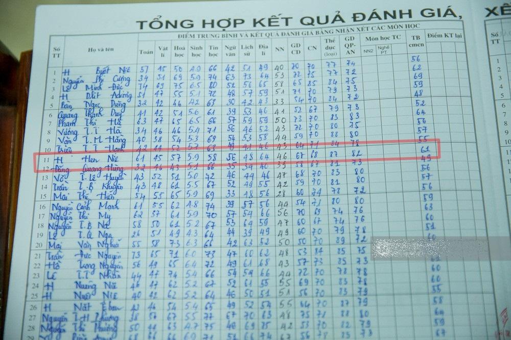 'Đứng hình' khi xem bảng thành tích học tập của tân Hoa hậu Hoàn vũ Việt Nam - Ảnh 3