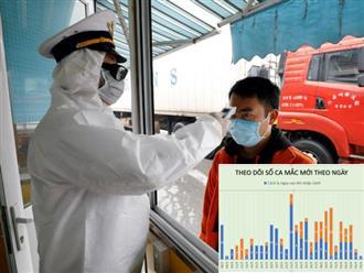 Cập nhật tình hình Covid-19 ngày 8/4: Việt Nam thêm 2 ca nhiễm, Mỹ vượt mốc 400.000 ca